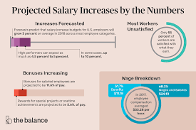 Annual Cost Of Living Increase Chart What Pay Raise Can You Expect From Your Employer