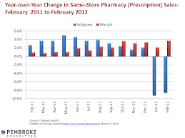 Rite Aid Chart Drug Channels Rite Aid Smart Or Lucky
