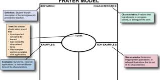 Frayer Model Language Arts The Frayer Model For Teaching Vocabulary The Compass