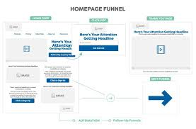 Clickfunnels Sign Up Chart Want To Know All Clickfunnels Pricing In 2019 Big Update