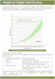 Growth Spurt Toddler Chart New Inspirational Baby Growth