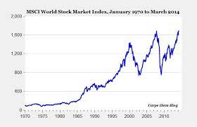 Msci World Stock Index Chart Msci Data Aflaai Silwergolf Aandele