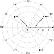 f d%3Accdf27d83e18011dad541a377ca59488bc86cc410551a70581eb79a9%2BIMAGE_TINY%2BIMAGE_TINY.1 polar coordinates ( read ) analysis ck 12 foundation on graphing coordinate plane worksheets