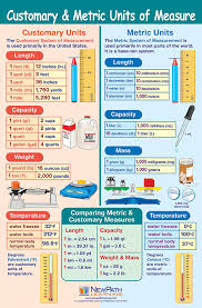 Metric Units Of Measurement Chart For Kids World Of Reference