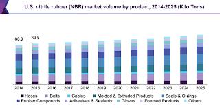 Nitrile Butadiene Rubber Nbr Market Size 2018 2025