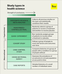 Epidemiological Research Design The One Chart You Need To Understand Any Health Study Vox
