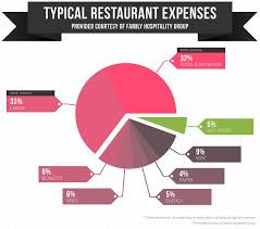 restaurant expense 15 ways to lower costs not quality in your restaurant family