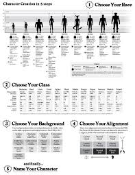 5e backgrounds chart d d 5e character creation sheet character creation sheet