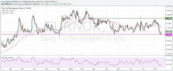 Sek Euro Chart Norwegian Krone Swedish Krona Exchange Rates Weekly Eur