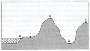 Контрольная работа по географии для класса по теме Гидросфера  Из предложенных вариантов выберите те в которых направление ветра указано верно В каком случае сила ветра будет сильнее