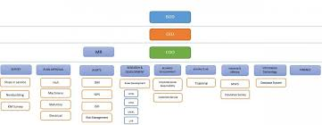 Cmo Org Chart Organization Chart Chancellor Maritime And Offshore Cmo