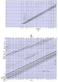 Transformer Chart Electronic Transformers Design Chart