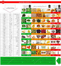 Food Chart For Sugar Patient In Urdu 41 Thorough Blood Sugar In Bengali
