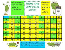 Chart Of Prime And Composite Numbers Printable Prime And