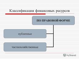 Презентация на тему ФИНАНСОВЫЕ РЕСУРСЫ Содержание и  4 Классификация финансовых ресурсов ПО ПРАВОВОЙ ФОРМЕ публичные частнохозяйственные