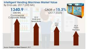 Vending Machine Industry Trends Custom Global Intelligent Vending Machines Market Anticipated To Grow At A