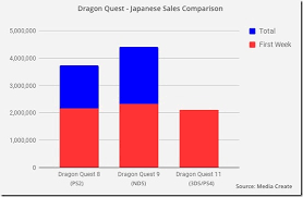 This Week In Sales Dragon Quest Xi Marches Triumphantly
