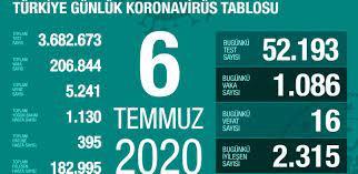 6 Temmuz Pazartesi koronavirüs tablosu Türkiye! Koronavirüsten dolayı kaç  kişi öldü? Koronavirüs vaka, iyileşen, entübe sayısı ve son durum ne? -  Haberler