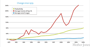 33 Correct Cost Of Living Usa Chart