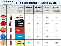 Most Fire Extinguishers Used In The Hospital Are Class A B C 1 A