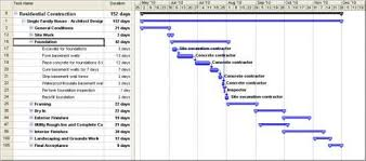 What Are The Benefits Of Using A Gantt Chart Benefits Of Using A Gantt Chart Gantt Chart Chart Design