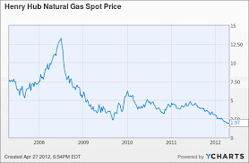 Natural Gas Price Chart Natural Gas Drillers Did A Fabulous Job Of Creating A