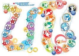 Swimming Progress Chart International Learn To Swim Programme Sta Co Uk