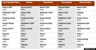 jimmy johns menu study guide.  Guide Graph 3 Sandwich Chains By Attributes Intended Jimmy Johns Menu Study Guide D