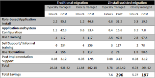Cost Analysis Example Migration Costs Analysis Zinstall Transfer Programs And Files To
