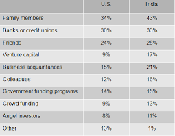 Startup U S Vs Startup India The Stats For Female