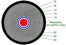 Canon Lens Resolution Chart Lenses Test Results