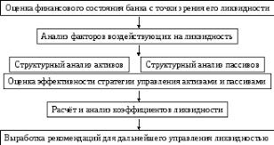 Анализ ликвидности коммерческого банка Несмотря на различия в конкретных методиках основные направления и этапы анализа ликвидности едины и могут быть сформулированы следующим образом