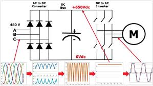 controlling 3 phase induction motor using vfd and plc fig 3