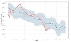 Uflex Limited Price Uflex Forecast With Price Charts