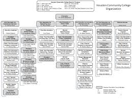 Organizational Chart 2018 06 22