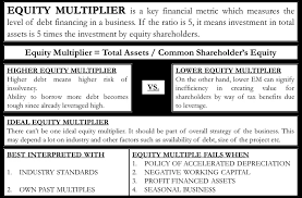 Dupont Chart Definition Equity Multiplier Formula Calculation Analysis Pros Cons