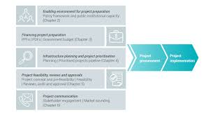 Pipeline Design And Construction A Practical Approach Infrastructure Project Preparation