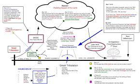 Chronology Of Revelation Chart 2018 2020 Possible Rapture Timeline Tribulation Now