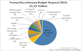 It Gives Only A Little But Trump Budget Takes Nothing Way