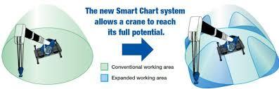 Smart Chart Smart Chart Tadano America Corporation Tadano America