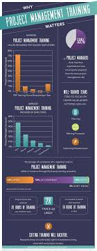 project management training duration driven® project management training infographic by pmalliance