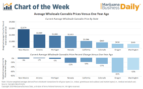 Declines In Wholesale Prices Hit Recreational Cannabis Markets