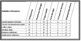 Rasic Or Raci Matrix Asq Service Quality Divison