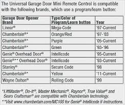 modern genie garage door sensors one red one green for good designing styles 62 with genie