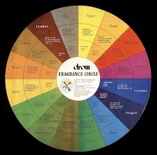 Fragrance Wheel Perfume Classification Chart Scent Mapping Diagrams And Aroma Wheels Essential Oil
