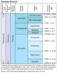 Era And Period Chart Phanerozoic Eon Geochronology Images Britannica Com