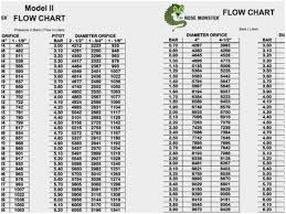 Gpm Pitot Chart Hydrant Flow Test Pitot Chart Best Picture Of Chart