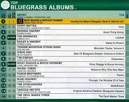 Billboard Bluegrass Chart Billboard Moves Bluegrass Chart Online Bluegrass Today