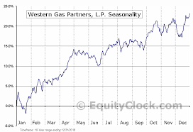 Wes Chart Western Gas Partners L P Nyse Wes Seasonal Chart