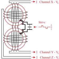 wiring x and y explore wiring diagram on the net • schematic wiring of the x y and z sensor components and the drive rh researchgate net electrical